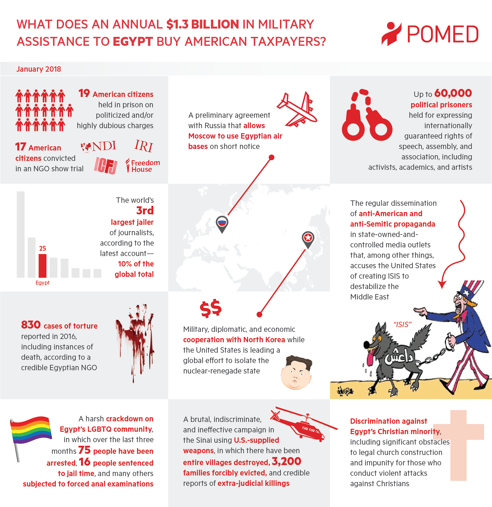 Fact Sheet – What Does an Annual $1 3 Billion in Military Assistance